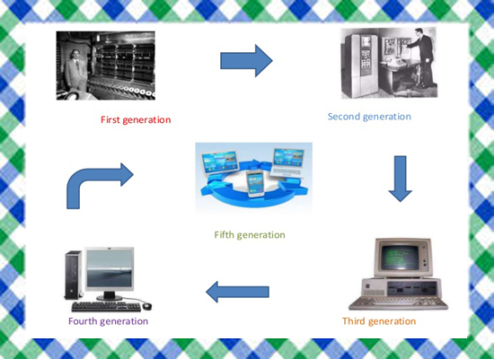 History of 1ST and 5TH Generation of Computer